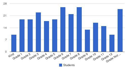 Live Oak Academy Students by Grade