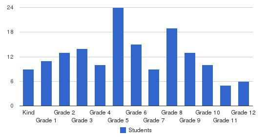 Napa Christian Campus Of Education Students by Grade
