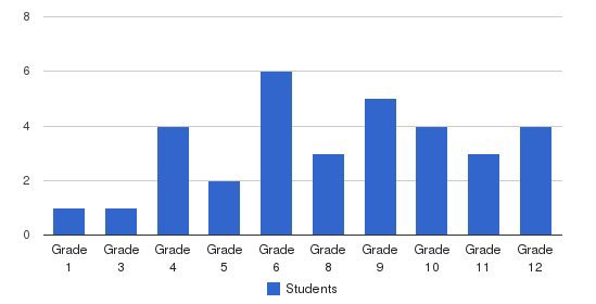 Mariposa Christian Students by Grade