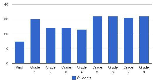 Nativity School Students by Grade