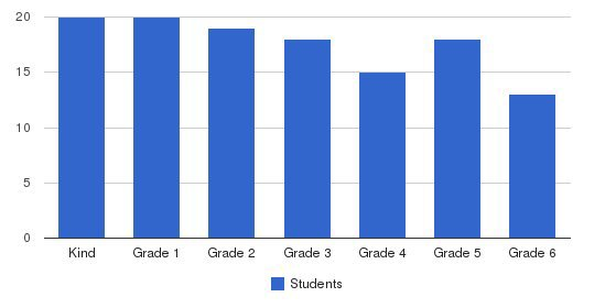 Seven Arrows Elementary Students by Grade