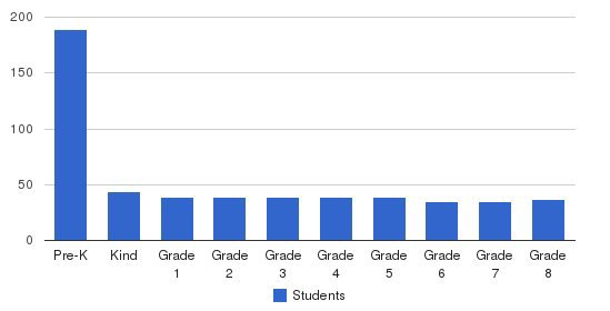 Horizon Prep Students by Grade