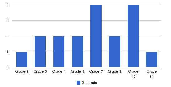 Bethel Community Christian School Students by Grade