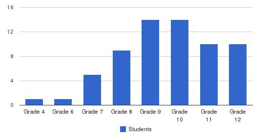 New Haven Nps Students by Grade