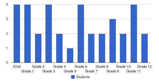 Atlanta West Pentecostal Academy Students by Grade
