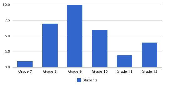 Caritas Academy Of Arts & Sciences Students by Grade