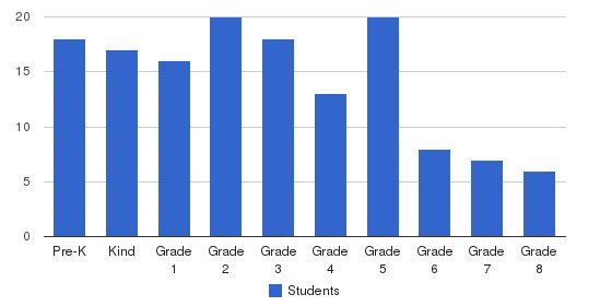 The Islamic Academy For Peace Students by Grade