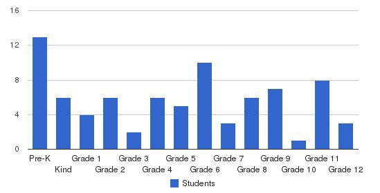 Laingsburg Christian School Students by Grade