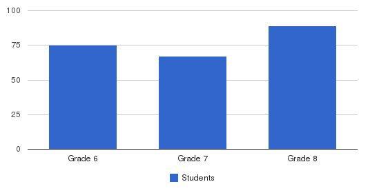 St. Elizabeth Ann Seton M S Students by Grade