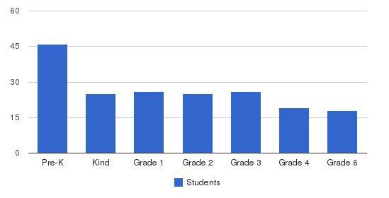 Nesivos Bais Yaakov Students by Grade