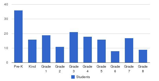St Peter School Students by Grade