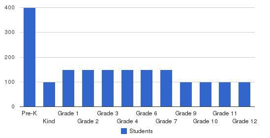 Yeshiva Kehilath Yaakov Students by Grade