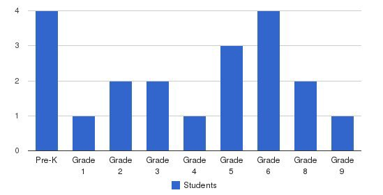 The B E Academy Students by Grade