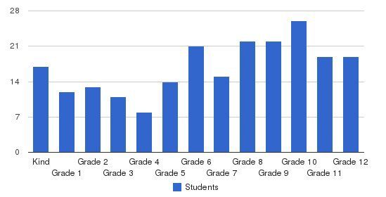 Southwest Christian School Students by Grade