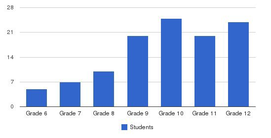 Orinda Academy Students by Grade