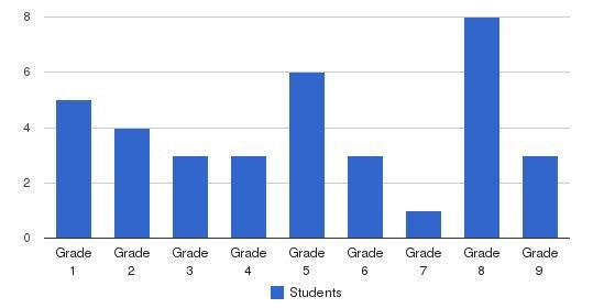 Honeybrook Mennonite School Students by Grade