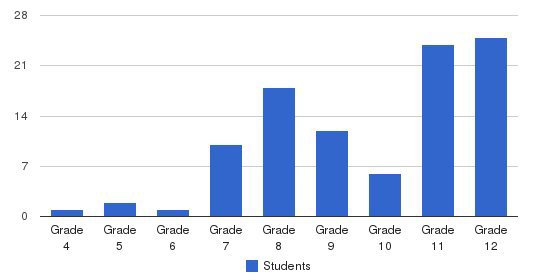 North Valley School Students by Grade