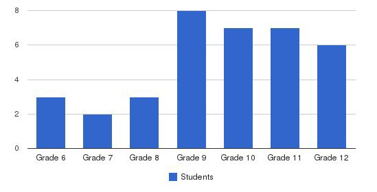 Elk Hill School Students by Grade