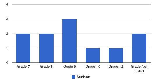 Uab Psychiatric Prog Hosp School Students by Grade