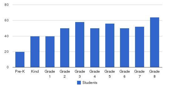 St. John Bosco Catholic School Students by Grade