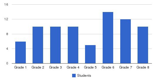 Kirk Baucher School Students by Grade