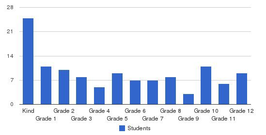 Redwood Baptist Students by Grade