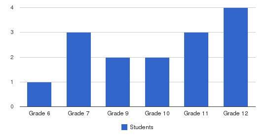 Rhynham Dba Desert Springs Students by Grade