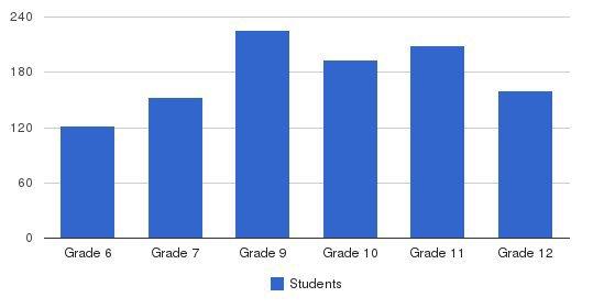 Oaks Christian School Students by Grade