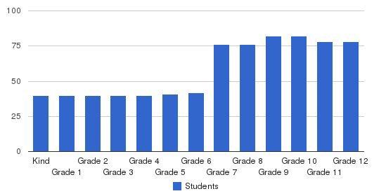 Oakwood Secondary School Students by Grade