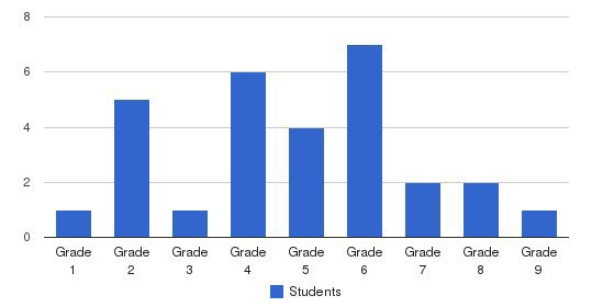 The Gap School Students by Grade