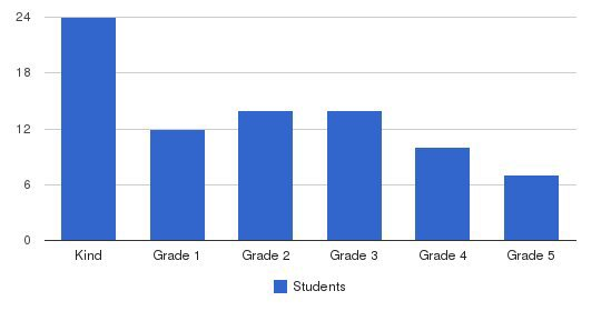 Iec Christian Academy Students by Grade