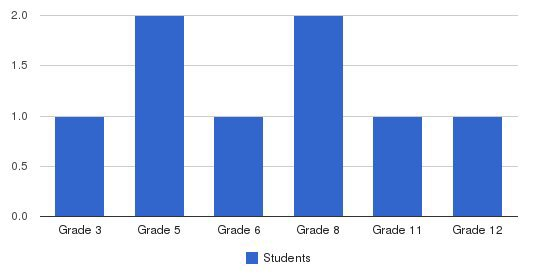 The Study Center Students by Grade