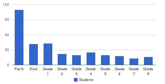 Holy Family Catholic Academy Students by Grade