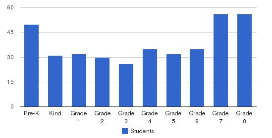 Old Mission School Students by Grade