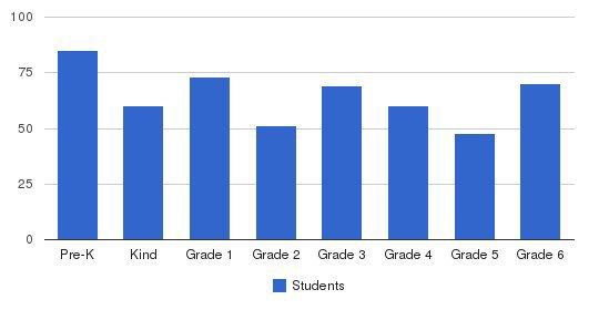 Regina Catholic Elementary School Students by Grade