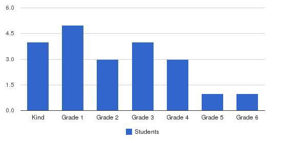 Boxberry School Students by Grade