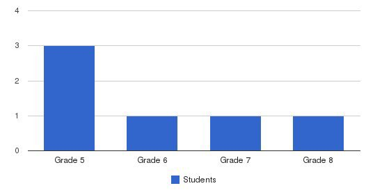 East School Students by Grade