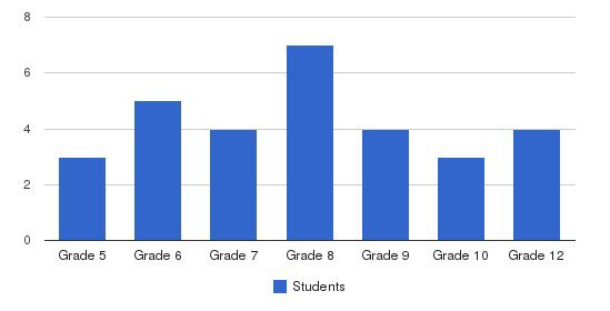 Southeast Campus School Students by Grade