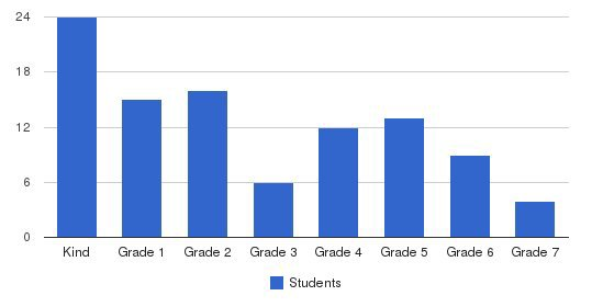 Webster Christian School Students by Grade