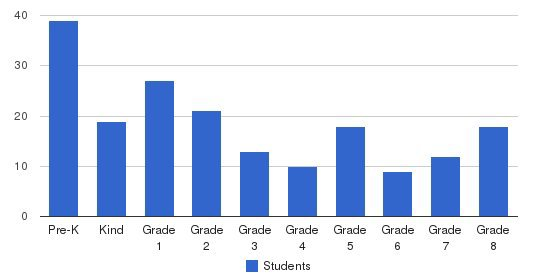 Acts Christian Academy Students by Grade