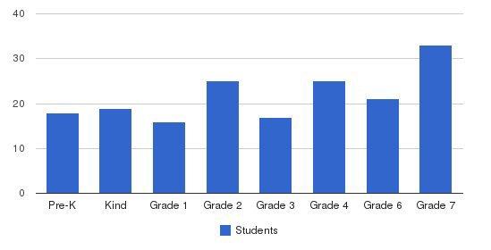 Yeshiva Nesivos Ohr Students by Grade