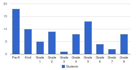 Orangeburg Christian School Students by Grade