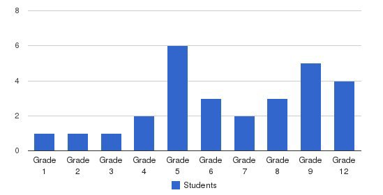 Arden Christian School Students by Grade
