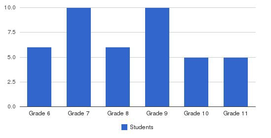 Vineyard School Students by Grade