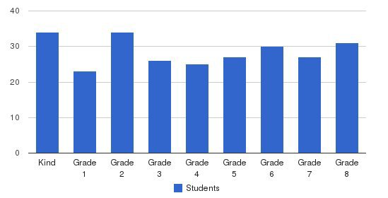 Our Lady Of Fatima Elementary School Students by Grade