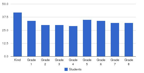 Our Lady Of Grace School Students by Grade