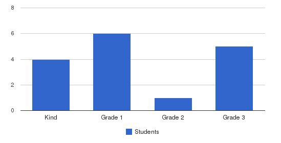 Willow School Students by Grade