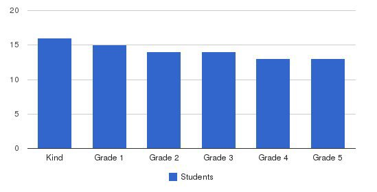 The Perkins School Students by Grade