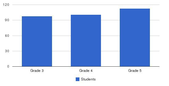 Omak East Elementary School Students by Grade