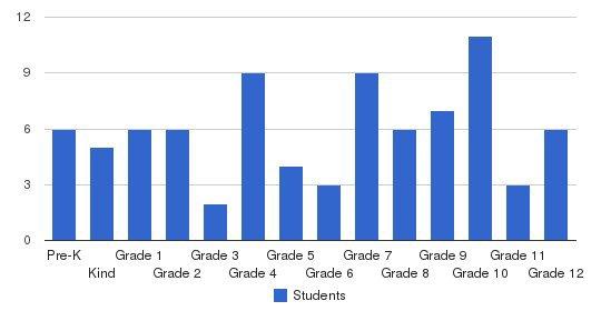 Van Buren Christian Academy Students by Grade